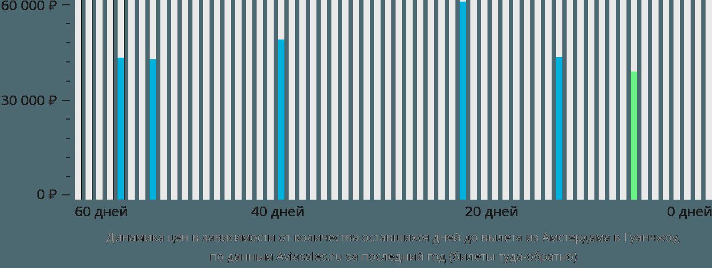 Динамика цен в зависимости от количества оставшихся дней до вылета из Амстердама в Гуанчжоу
