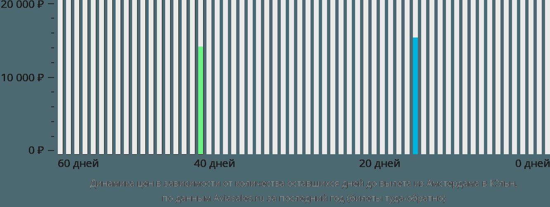 Динамика цен в зависимости от количества оставшихся дней до вылета из Амстердама в Кёльн