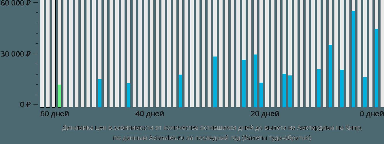 Динамика цен в зависимости от количества оставшихся дней до вылета из Амстердама на Кипр