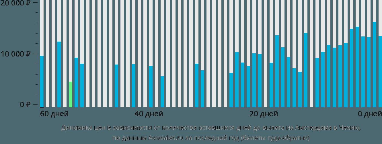 Динамика цен в зависимости от количества оставшихся дней до вылета из Амстердама в Чехию