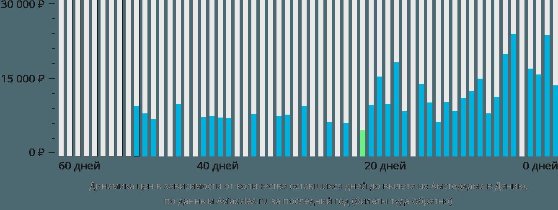 Динамика цен в зависимости от количества оставшихся дней до вылета из Амстердама в Данию