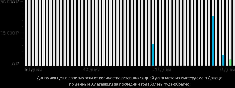 Динамика цен в зависимости от количества оставшихся дней до вылета из Амстердама в Донецк