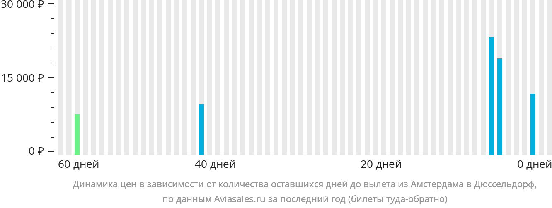 Динамика цен в зависимости от количества оставшихся дней до вылета из Амстердама в Дюссельдорф