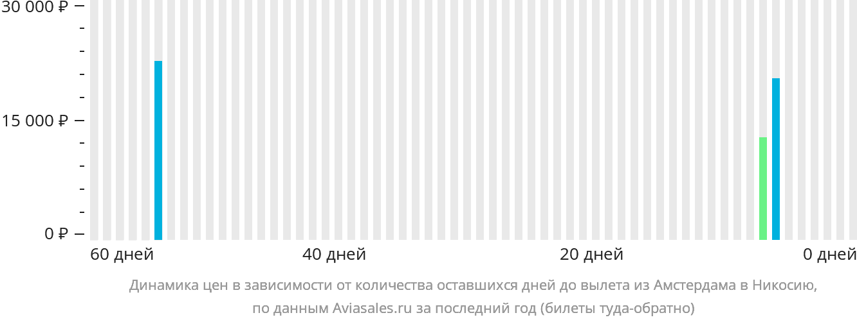 Динамика цен в зависимости от количества оставшихся дней до вылета из Амстердама в Никосию