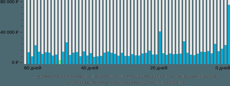Динамика цен в зависимости от количества оставшихся дней до вылета из Амстердама в Испанию