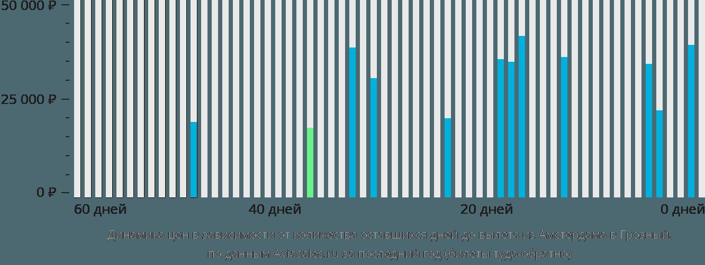 Динамика цен в зависимости от количества оставшихся дней до вылета из Амстердама в Грозный