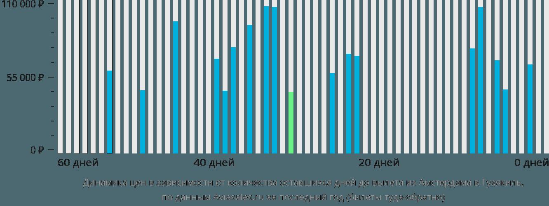 Динамика цен в зависимости от количества оставшихся дней до вылета из Амстердама в Гуаякиль