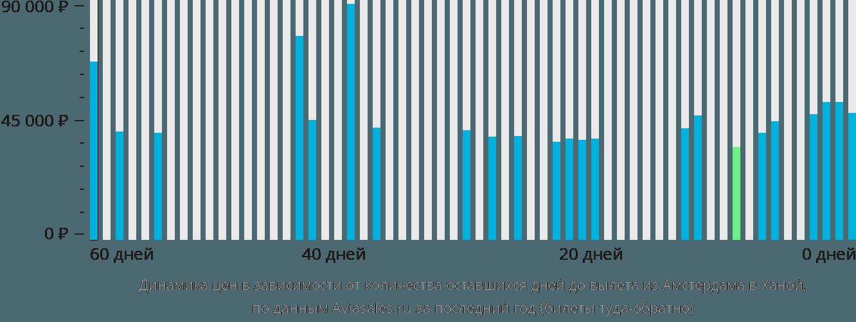 Динамика цен в зависимости от количества оставшихся дней до вылета из Амстердама в Ханой