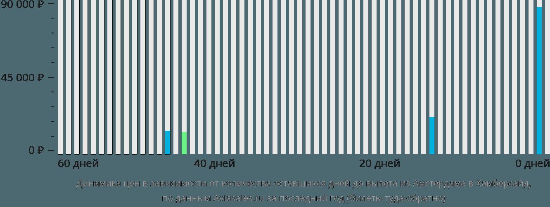 Динамика цен в зависимости от количества оставшихся дней до вылета из Амстердама в Хамберсайд