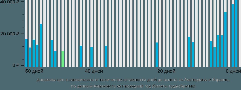 Динамика цен в зависимости от количества оставшихся дней до вылета из Амстердама в Израиль