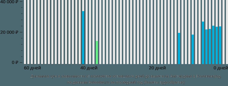 Динамика цен в зависимости от количества оставшихся дней до вылета из Амстердама в Калининград
