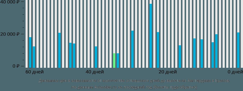 Динамика цен в зависимости от количества оставшихся дней до вылета из Амстердама в Краков