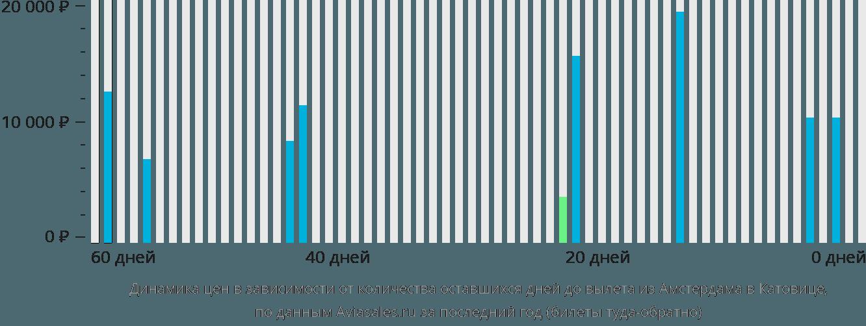 Динамика цен в зависимости от количества оставшихся дней до вылета из Амстердама в Катовице