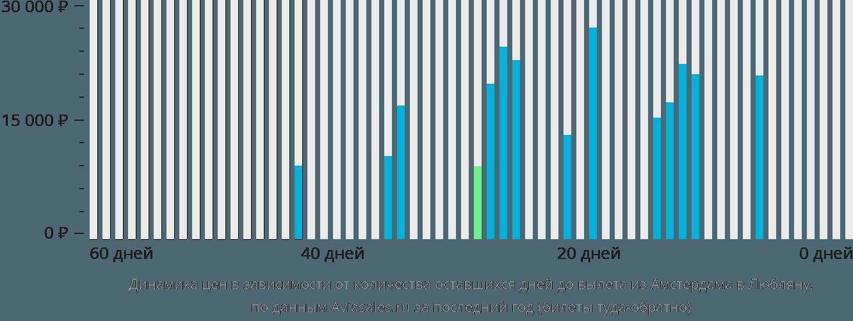 Динамика цен в зависимости от количества оставшихся дней до вылета из Амстердама в Любляну