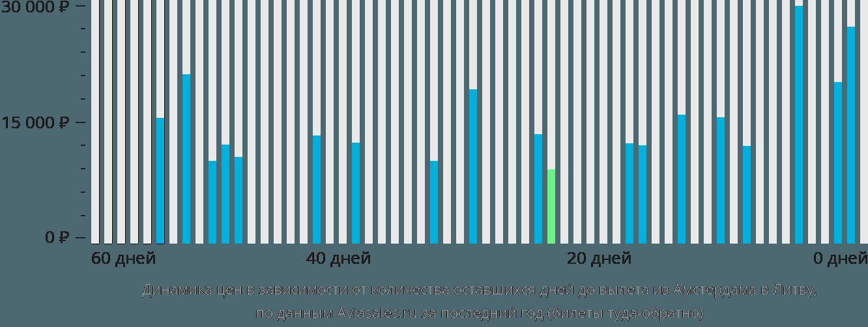 Динамика цен в зависимости от количества оставшихся дней до вылета из Амстердама в Литву