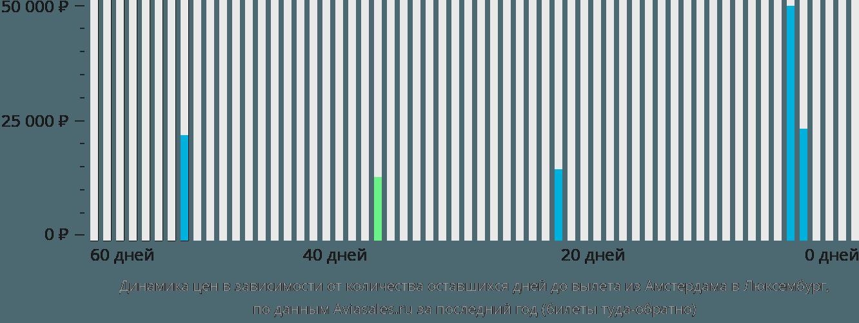 Динамика цен в зависимости от количества оставшихся дней до вылета из Амстердама в Люксембург