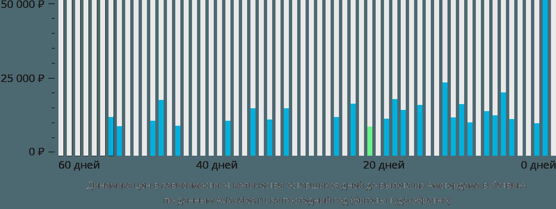 Динамика цен в зависимости от количества оставшихся дней до вылета из Амстердама в Латвию