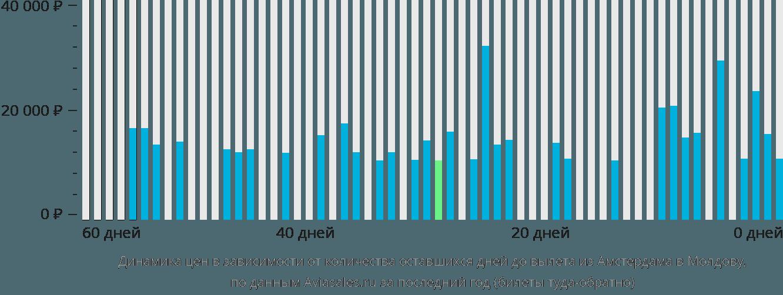 Динамика цен в зависимости от количества оставшихся дней до вылета из Амстердама в Молдову