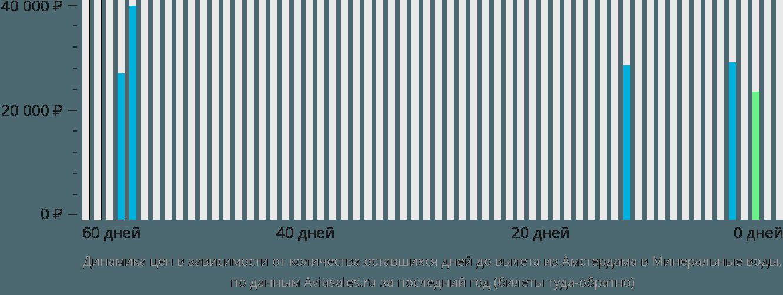 Динамика цен в зависимости от количества оставшихся дней до вылета из Амстердама в Минеральные воды