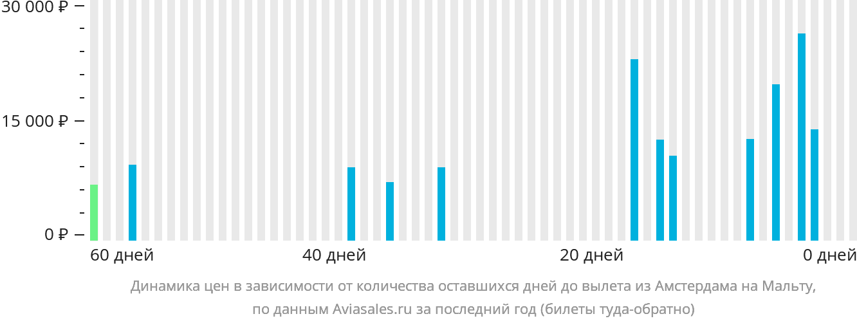 Динамика цен в зависимости от количества оставшихся дней до вылета из Амстердама на Мальту