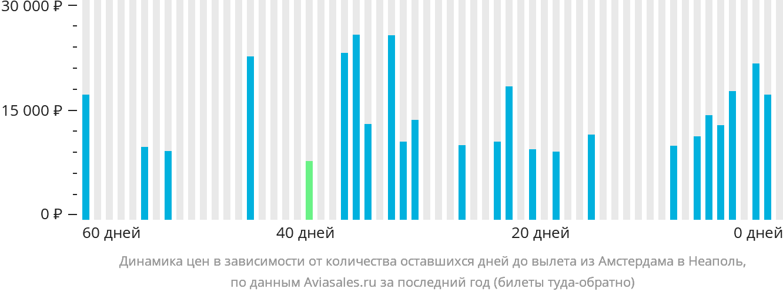 Динамика цен в зависимости от количества оставшихся дней до вылета из Амстердама в Неаполь