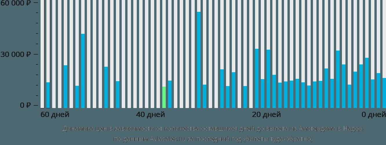 Динамика цен в зависимости от количества оставшихся дней до вылета из Амстердама в Надор