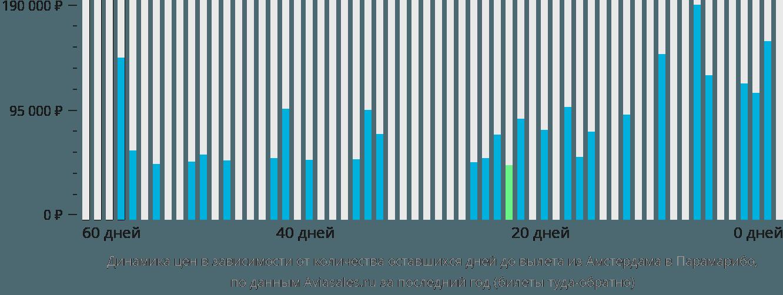 Динамика цен в зависимости от количества оставшихся дней до вылета из Амстердама в Парамарибо