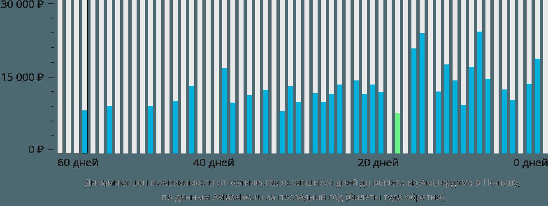 Динамика цен в зависимости от количества оставшихся дней до вылета из Амстердама в Польшу