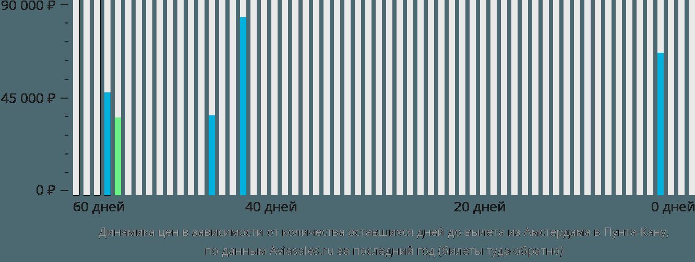 Динамика цен в зависимости от количества оставшихся дней до вылета из Амстердама в Пунта-Кану