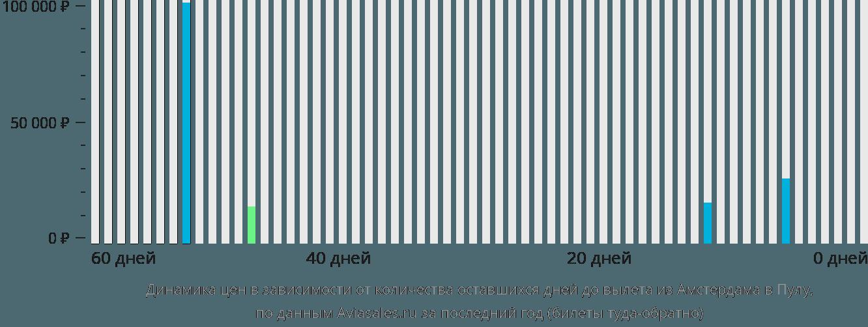 Динамика цен в зависимости от количества оставшихся дней до вылета из Амстердама в Пулу