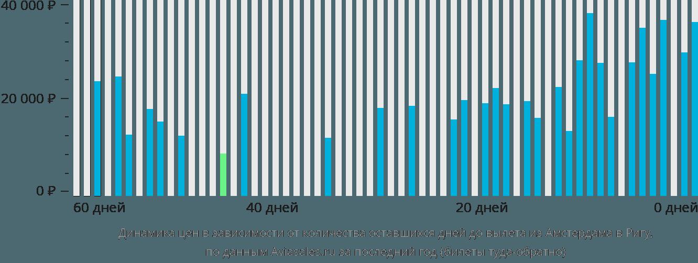 Динамика цен в зависимости от количества оставшихся дней до вылета из Амстердама в Ригу