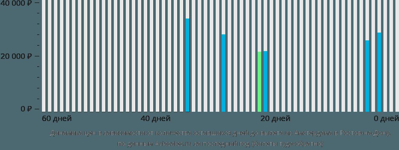 Динамика цен в зависимости от количества оставшихся дней до вылета из Амстердама в Ростов-на-Дону
