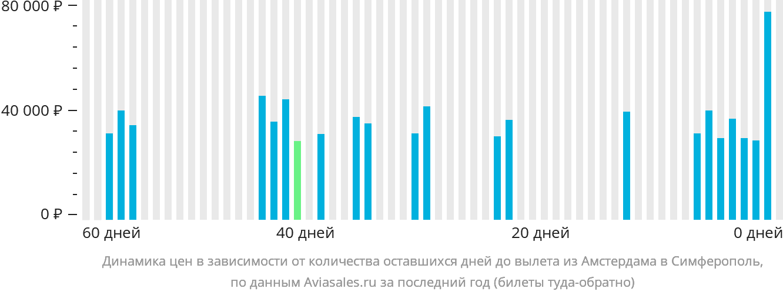 Динамика цен в зависимости от количества оставшихся дней до вылета из Амстердама в Симферополь