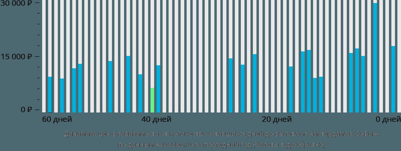 Динамика цен в зависимости от количества оставшихся дней до вылета из Амстердама в Софию