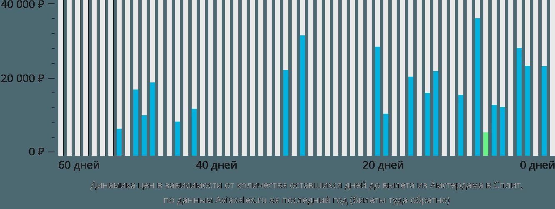 Динамика цен в зависимости от количества оставшихся дней до вылета из Амстердама в Сплит