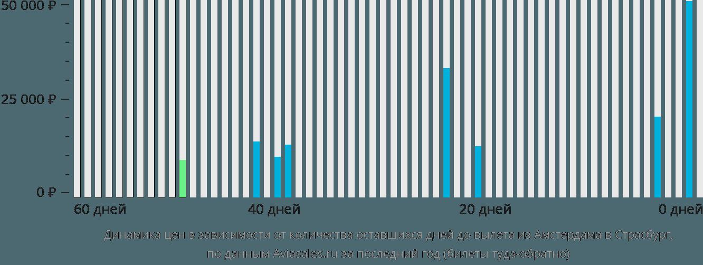 Динамика цен в зависимости от количества оставшихся дней до вылета из Амстердама в Страсбург