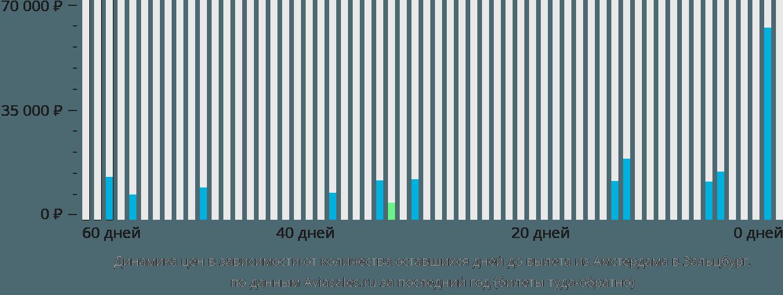 Динамика цен в зависимости от количества оставшихся дней до вылета из Амстердама в Зальцбург