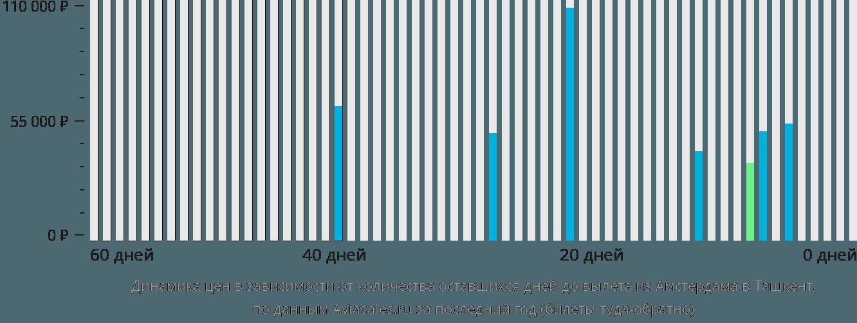 Динамика цен в зависимости от количества оставшихся дней до вылета из Амстердама в Ташкент