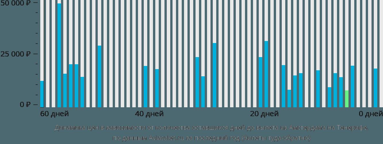 Динамика цен в зависимости от количества оставшихся дней до вылета из Амстердама на Тенерифе
