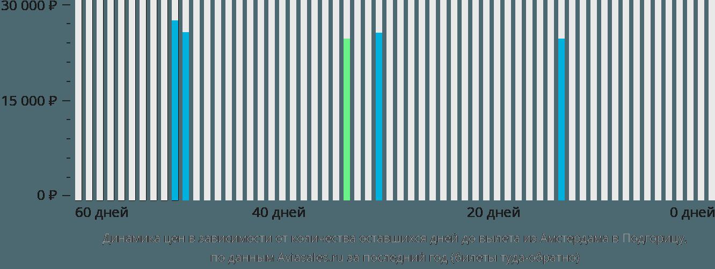 Динамика цен в зависимости от количества оставшихся дней до вылета из Амстердама в Подгорицу