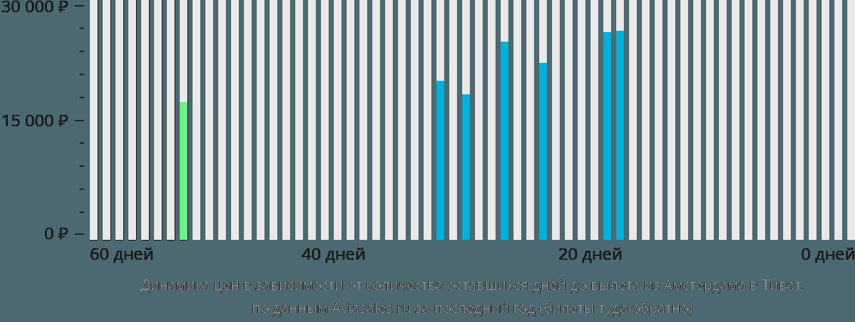 Динамика цен в зависимости от количества оставшихся дней до вылета из Амстердама в Тиват