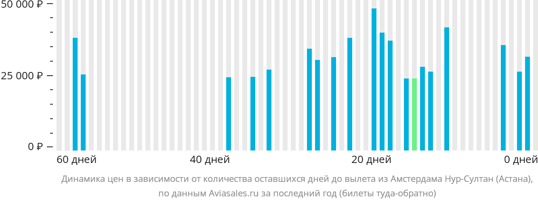 Динамика цен в зависимости от количества оставшихся дней до вылета из Амстердама Нур-Султан (Астана)