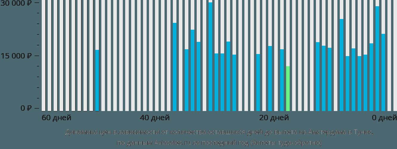 Динамика цен в зависимости от количества оставшихся дней до вылета из Амстердама в Тунис