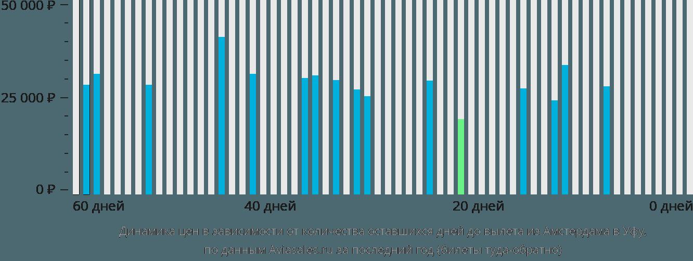 Динамика цен в зависимости от количества оставшихся дней до вылета из Амстердама в Уфу