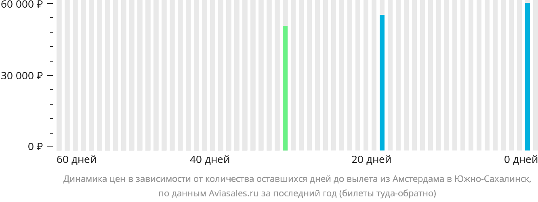 Динамика цен в зависимости от количества оставшихся дней до вылета из Амстердама в Южно-Сахалинск