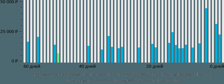Динамика цен в зависимости от количества оставшихся дней до вылета из Амстердама в Вильнюс