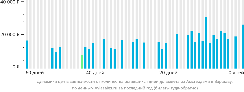Динамика цен в зависимости от количества оставшихся дней до вылета из Амстердама в Варшаву