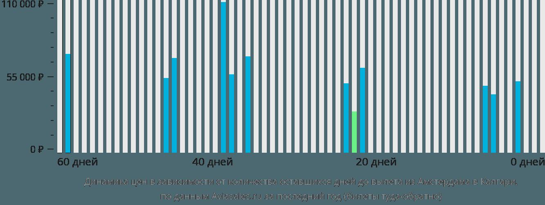Динамика цен в зависимости от количества оставшихся дней до вылета из Амстердама в Калгари