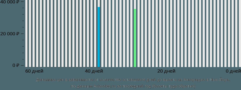 Динамика цен в зависимости от количества оставшихся дней до вылета из Анкориджа в Нью-Йорк