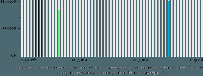 Динамика цен в зависимости от количества оставшихся дней до вылета из Анкориджа в Петропавловск-Камчатский
